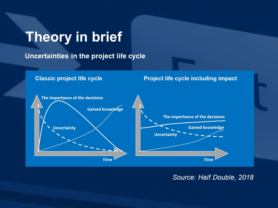 Understand the uncertainty throughout the project