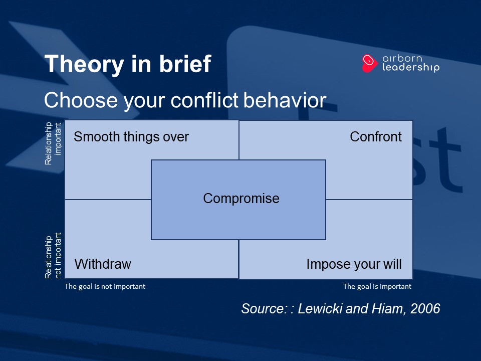 Choice of strategy for conflict behavior