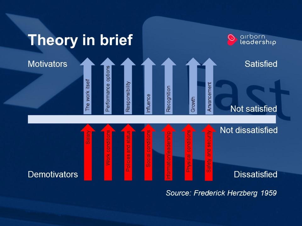 Hertzberg's motivation theory