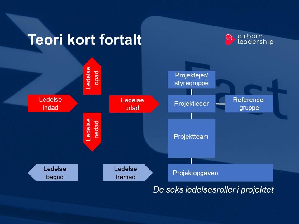 Projektlederens seks ledelsesroller