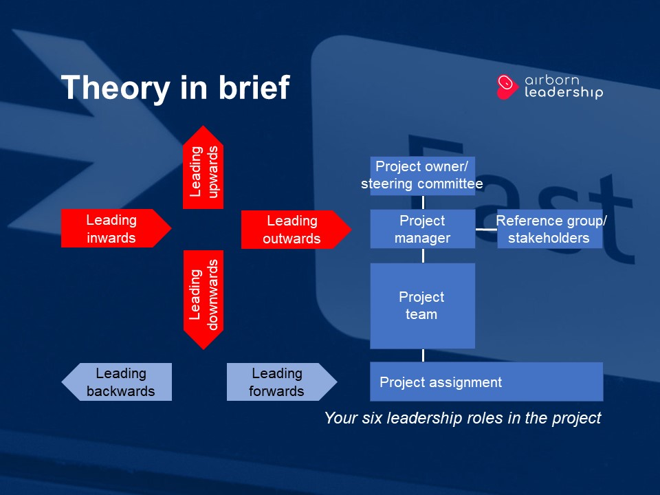 The project manager's six leadership roles